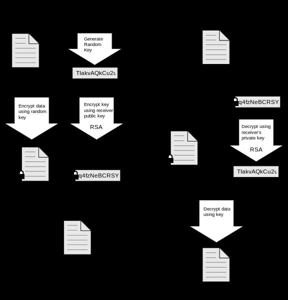 PGP Encryption Diagram